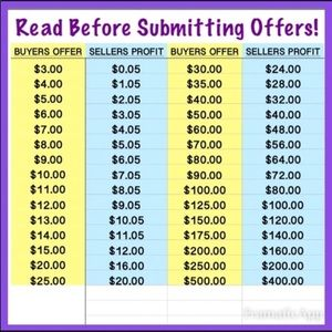 Read before submitting offers!
